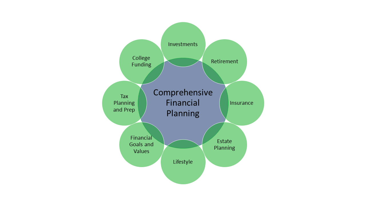 Integrated Financial Planning